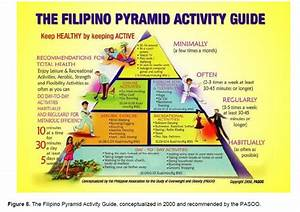 Obesity Treatment Recommendations In The Philippines