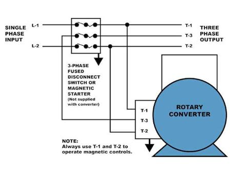 Control Engineering How Properly Operate Three