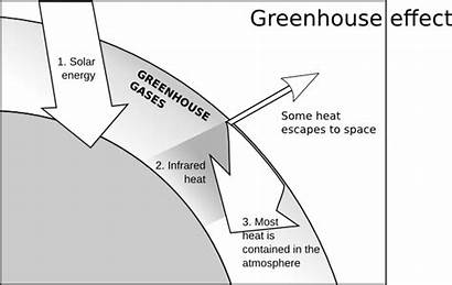 Greenhouse Effect Clip Vector Drawing Clipart Office
