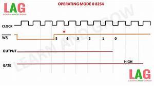 Operating Mode 0 8254  U0939 U093f U0928 U094d U0926 U0940