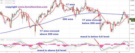 Forex Trading Chart Macd | Naruto Forex Ea