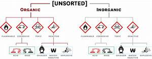 Chemical Segregation And Storage