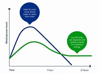 Low Gi Explained Blood Levels Glucose