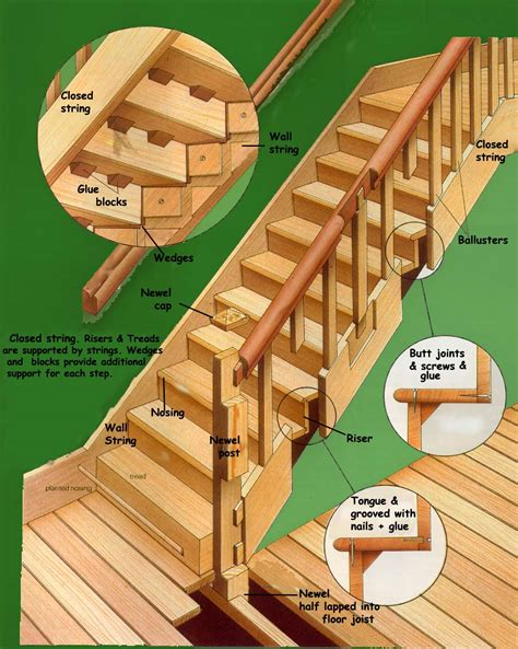 String Bild Building A Timber Staircase Open Sting Staircase Closed String Staircase Diy Doctor