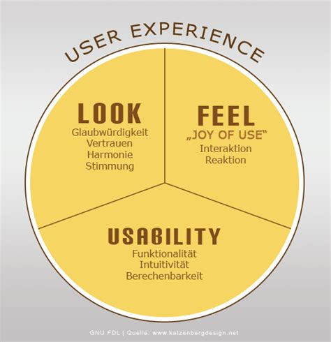 user experience design user experience pyramid