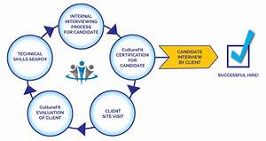Chicago It Staffing Solutions