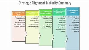 Business IT Alignment | ERP the Right Way!