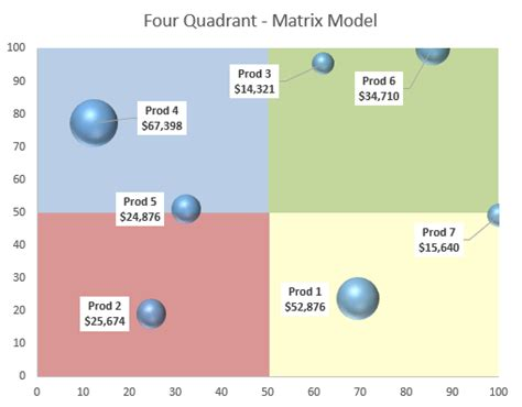 create  static  quadrant matrix model