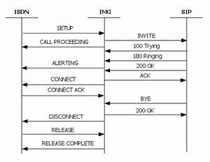Isdn Call Flows