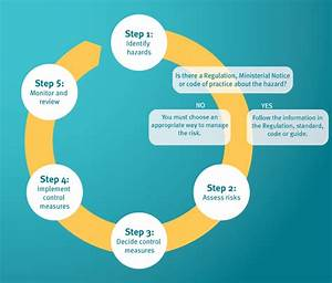 Chcccs009  Organisational Policies And Procedures