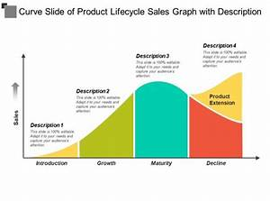 Curve Slide Of Product Lifecycle Sales Graph With