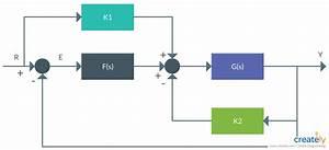 Transfer Function Block Diagram Reduction