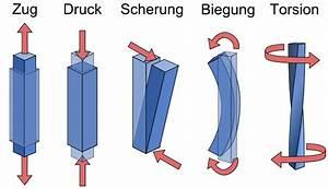 Spannung Berechnen Mechanik : belastungen in der festigkeitslehre berechnen ~ Themetempest.com Abrechnung