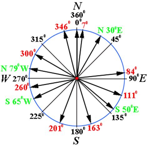 jss 2 mathematics third term bearings and distances