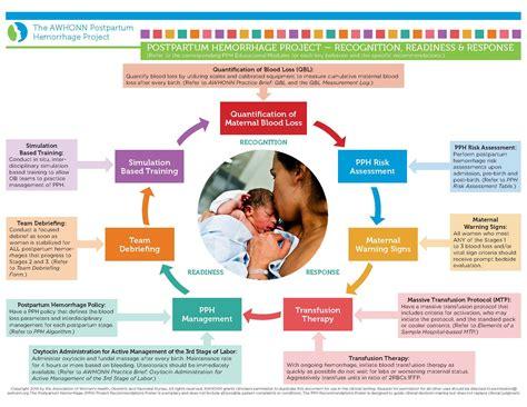 Related image   Postpartum hemorrhage, Awhonn, Hemorrhage