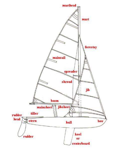 Parts Of A Catamaran Boat by Diagram Of Catamaran Diagram Of Submarine Elsavadorla