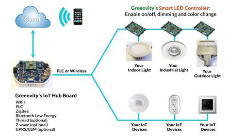Smart Lighting Systems by Iot System Offers Energy Efficient Controllable Smart Lights
