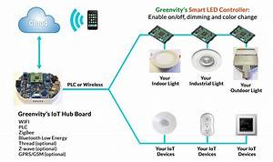 Iot system offers energy efficient controllable smart lights for Energy efficient outdoor lighting control system