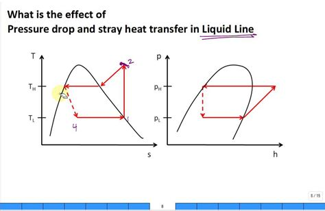 Heat Pressure Diagram by Pressure Drop And Stray Heat Transfer In Refrigerant Lines