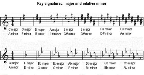 key signatures explained