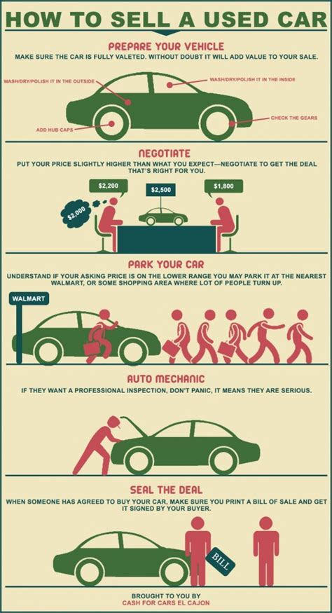How To Sell A Used Vehicle by How To Sell A Used Car Visual Ly