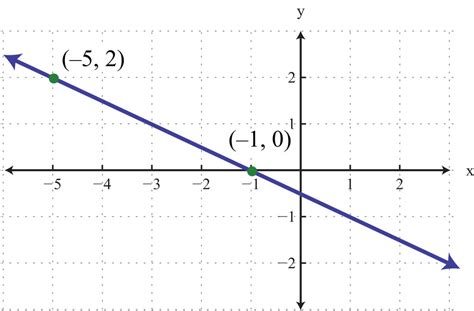 Slope Grapher by Finding Linear Equations