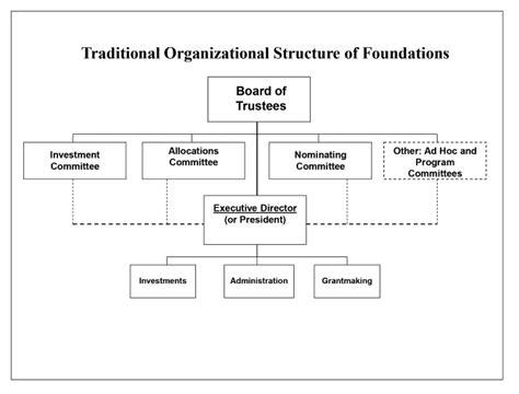 Private Foundation Organizational Structure