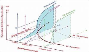 Schematic Diagram Of Deriving Idf Curves