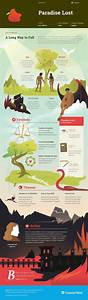 Paradise Lost Infographic