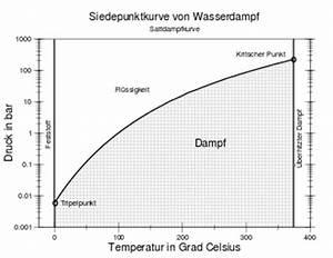 Luftfeuchtigkeit Temperatur Tabelle : wasserdampf wikipedia ~ Lizthompson.info Haus und Dekorationen