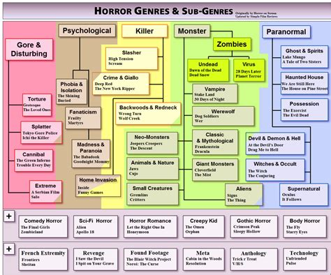 Horror Genres And Subgenres, Arranged In