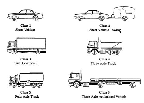 Survey Of Motor Vehicle