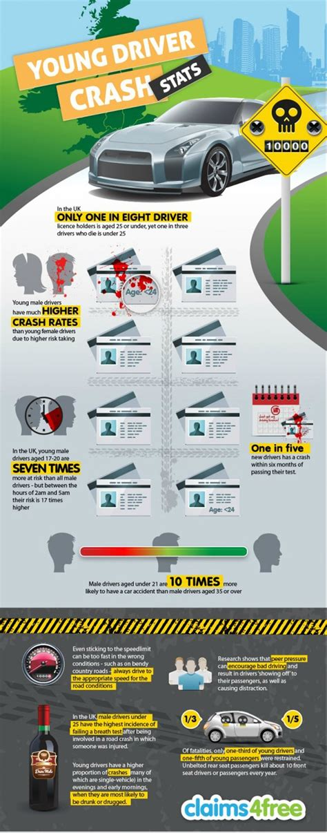 siege auto crash test infographic driver car crash rates to be cars and we