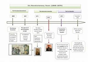 Timeline 19  04  Six Revolutionary Years    Six Democratic Years