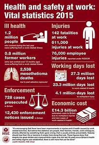 Work related injury and ill health still costing Britain £