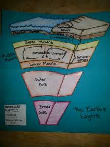 Dinah Foldable Earth's Layers