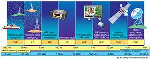 Vhf Radio Frequency Chart Beginners Guide To Ham Radio Make Your Own Eagle Blog
