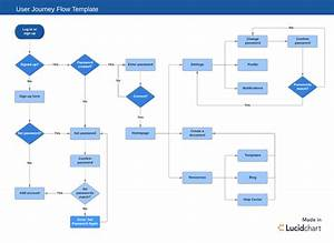 Sdlc Flow Diagram