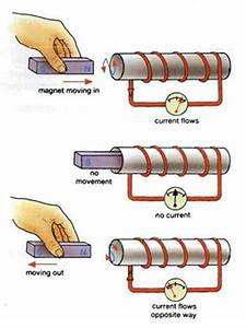 Frazer Does Physics  6 15 Electromagnetic Induction