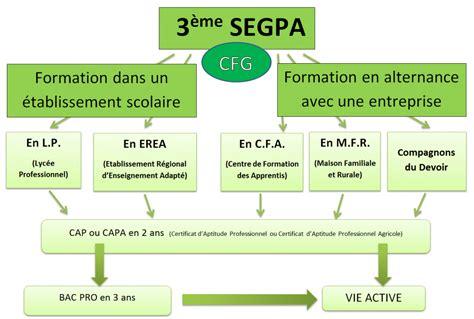 chambre de commerce dijon orientation post 3ème groupe joseph dijon