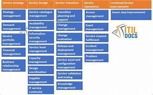 Lists 26 Itil Processes  U0026 4 Itil Functions  U2013 Itil Docs