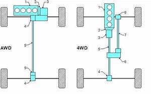The Structures Of Typical Awd  4wd Transmissions Engine
