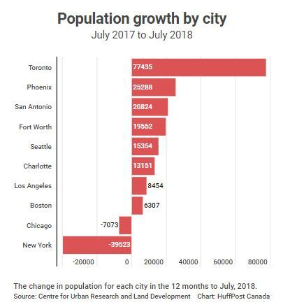 canada growing fastest toronto growth population rate america vancouver jobzey