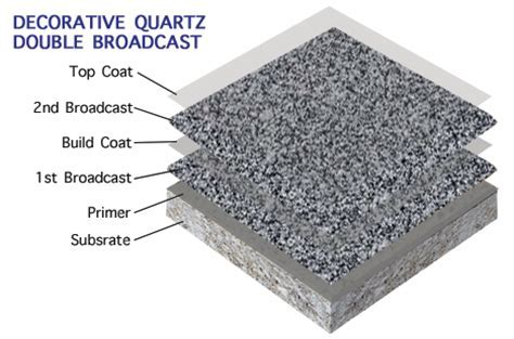 Decorative Quartz   Petra Coatings   Industrial and