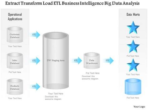 extract transform load etl business intelligence big