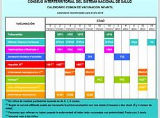 7 Calendarios de vacunación en España Comité Asesor de