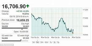 Dow Jones Drops Again Before Closing Bell After Hitting