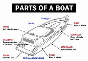 Let U2019s Learn About Parts Of Your Boat  U2013 Coastie Marine U0026 39 S Blog