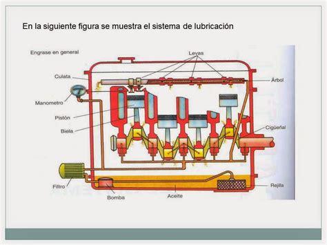 sistemas de lubricacion motor tecnolog 205 a mec 193 nica 103 tercer grado sistema de
