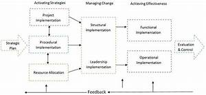Difference Between Strategy Formulation And Strategy